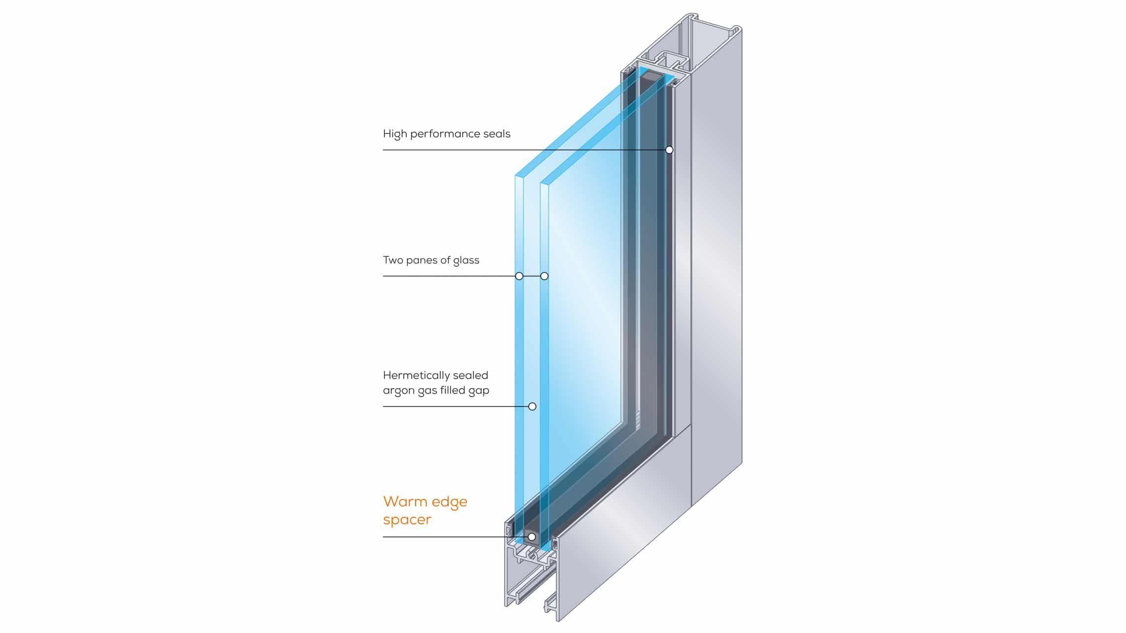 Explanation of double glazing