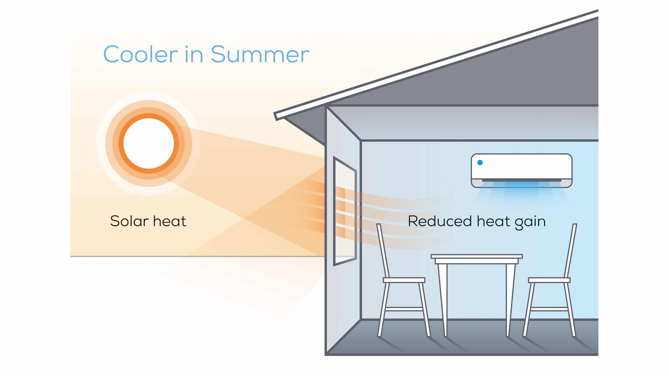 Windows keep home cooler in summer