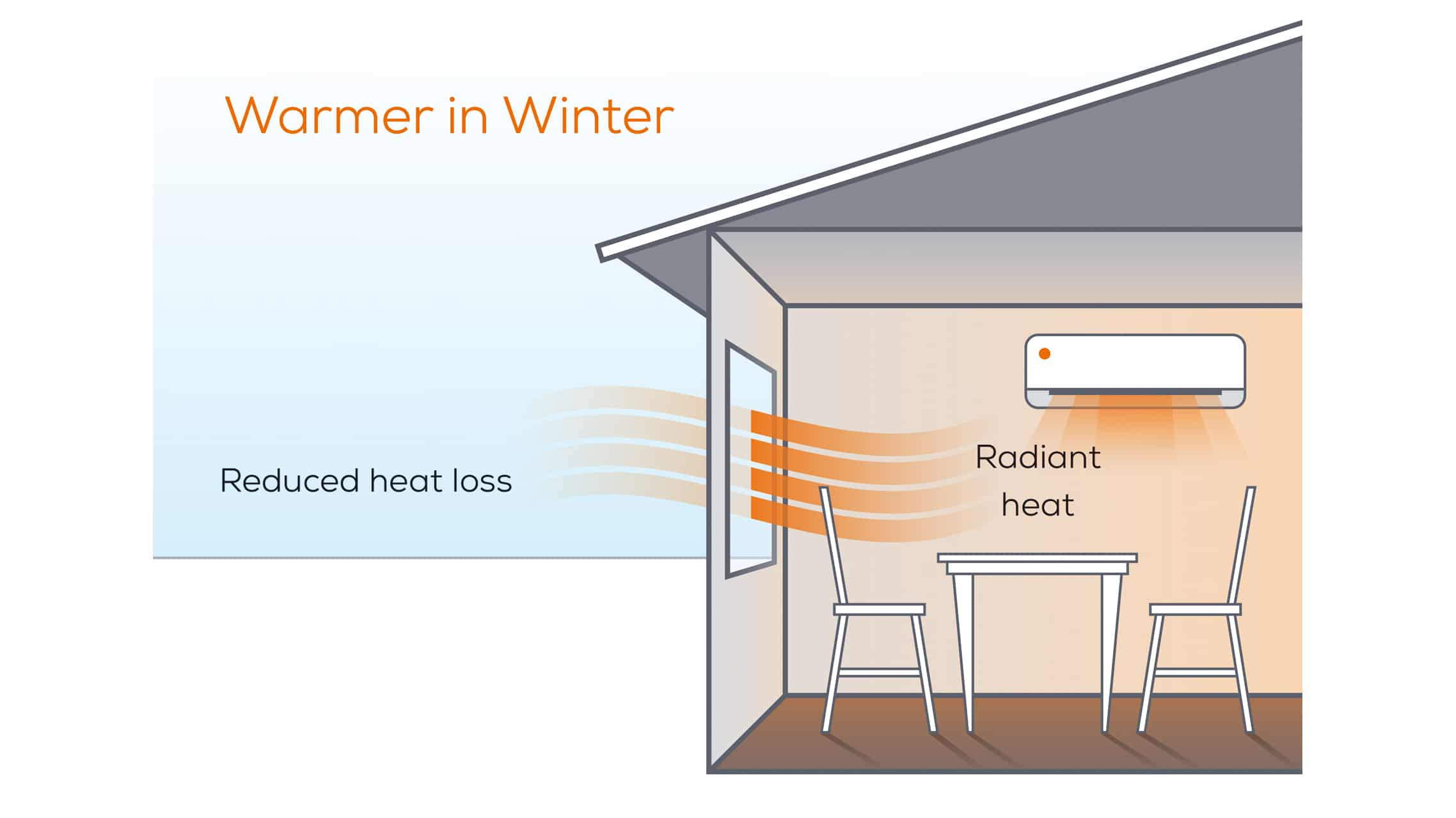 Windows keep home warmer in winter