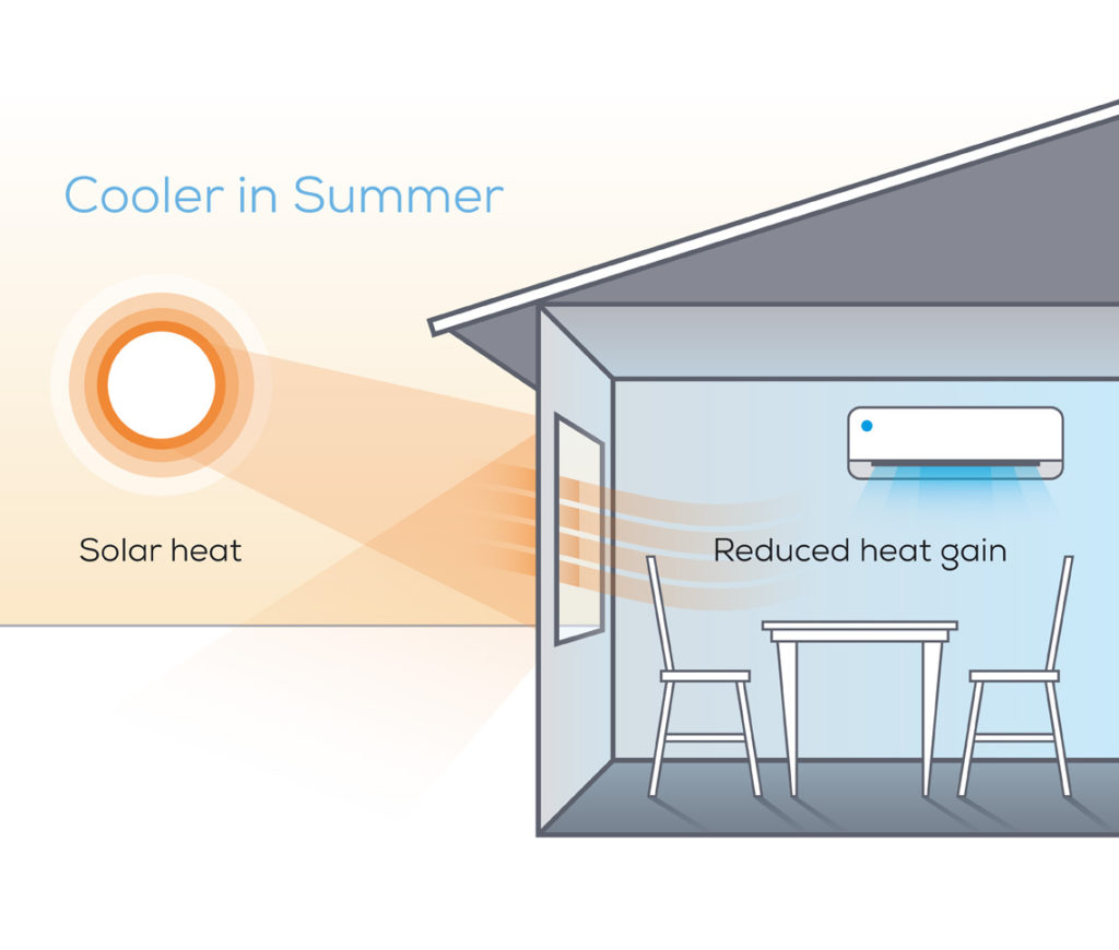 double glazing window keeps home cooler in summer